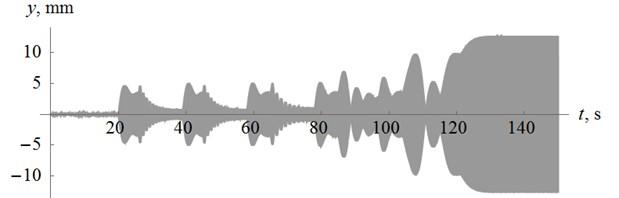 Platform oscillation law
