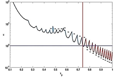Changes in the relative rigidity of the system a) during the pass  and b) depending on the rotational frequency