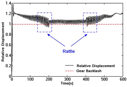 Dynamic response of single helical gear in different working conditions