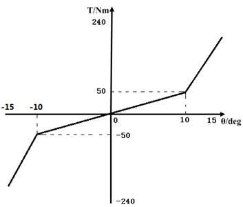 Double-stage stiffness  of torsional vibration damper