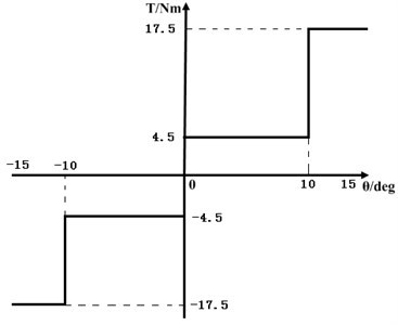 Double -stage damping  of torsional vibration damper