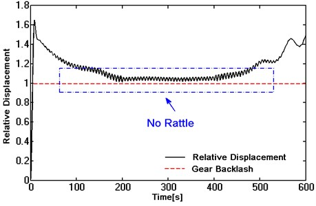Dynamic response of a helical gear with double -stage torsional vibration damper