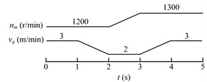 Schemes of adjusting the drum driving motor speed (nm) and hauling speed (vq)