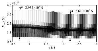 Dynamic meshing force (Fme) of the sun-planet gear pair of the planetary gear set  for the first speed adjusting scheme