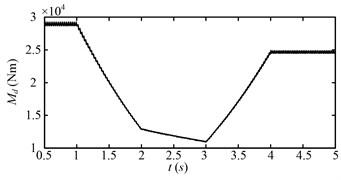 Drum load (Md) for the second speed adjusting scheme