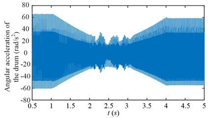Drum angular accelerations of scheme 1