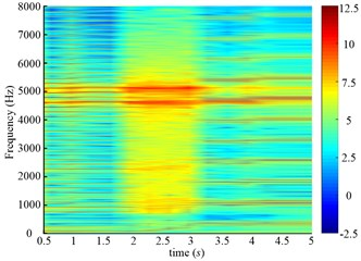 Time frequency maps of the drum angular accelerations of scheme 1