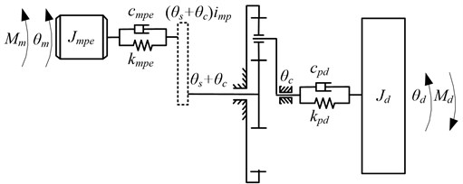 Electromechanical dynamic model of the drum driving system