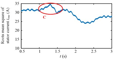 Experimental results in time domain of two speed adjusting schemes
