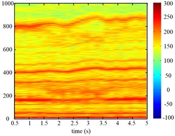 Time frequency maps of the input torque of the planetary gear of two speed adjusting schemes