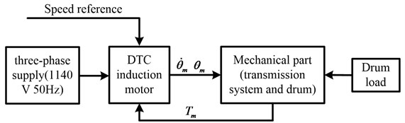 Block diagram of the electromechanical dynamic model of the drum driving system