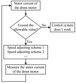 Flow diagram to adjust speeds when the drum load exceeds the allowable value