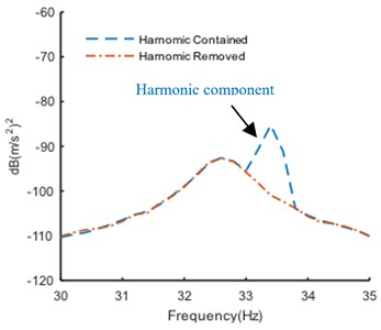 Enhanced PSD curve in narrow band before and after harmonic component removal