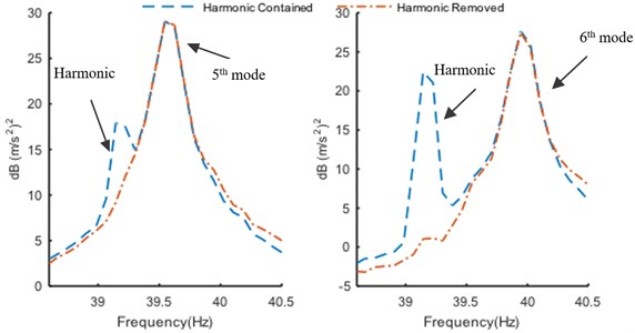 Enhanced PSD of 5th and 6th mode enhanced PSD curves in narrow band before  and after harmonic component removal