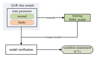 Step for condition assessment  based on QAR data