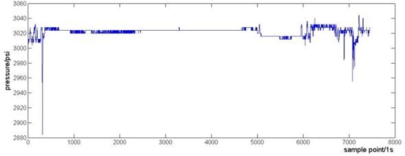 The raw data from QAR