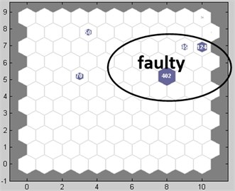 SOM topology of faulty data