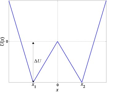 Curve of the potential function Ux for the piecewise-linear model