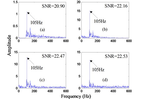 Frequency spectrums after analyzed by the proposed method for the bearing outer ring fault signal with the motor speed 1750 rpm: a) and d) are the output frequency spectrums  of the first to fourth order ACPLSR system, respectively