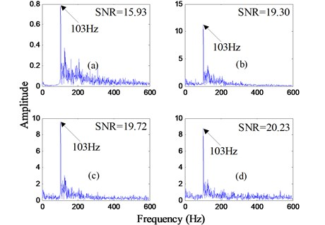 Frequency spectrums after analyzed by the proposed method for the bearing outer ring fault signal with the motor speed 1724 rpm: a) and d) are the output frequency spectrums  of the first to fourth order ACPLSR system, respectively