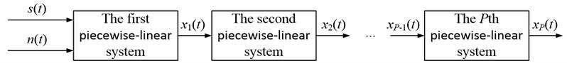 Framework of cascaded piecewise-linear system
