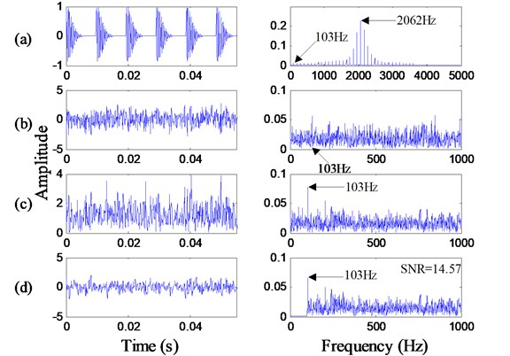 Time-domain waveforms and frequency spectrums of the simulation signal:  a) pure signal; b) noisy signal; c) envelope signal; d) filtered signal