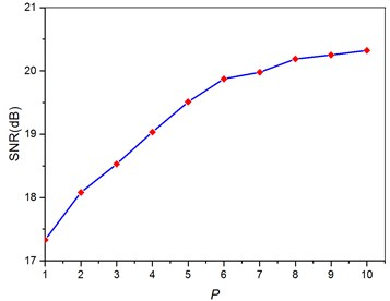 Relationship between the order and the corresponding output SNR in the cascaded piecewise – linear system based on optimizing every order parameters with the best