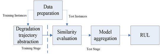 General procedures of TSBP approach for RUL estimation