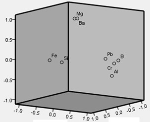 a) The Scree plot and b) load diagram of the principal component analysis