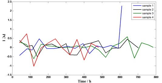 First principle component curves of samples