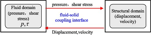 The transitive relationship between the elastic pipe and cross-flow