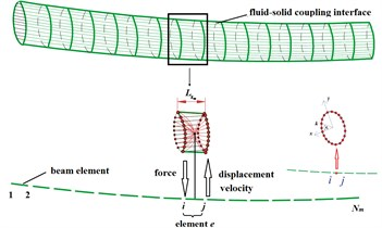 Force, displacement and velocity interpolation at coupling interface