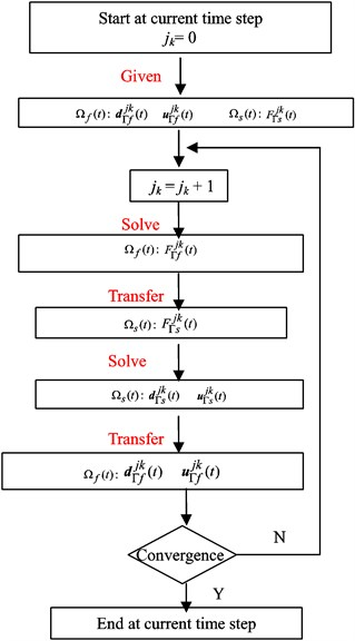 The calculation process at the current time step