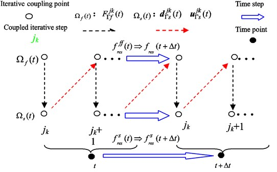 The process of time-step cycle