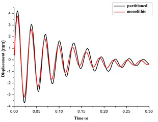 The contrast curves of acceleration, velocity, displacement for the elastic pipe