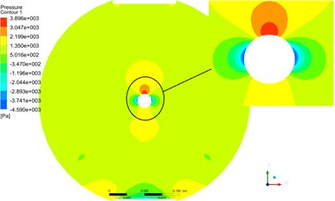 The pressure and velocity contours at cross section II by monolithic algorithm