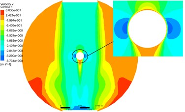 The pressure and velocity contours at cross Section 2 by partitioned algorithm