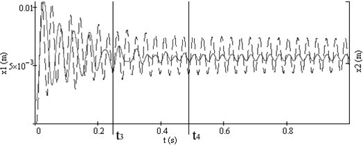 Vibrations of both working bodies of vibroexciters with synchronization channel:  a) vibrations in the interval of 1 s, b) phase view of vibrations