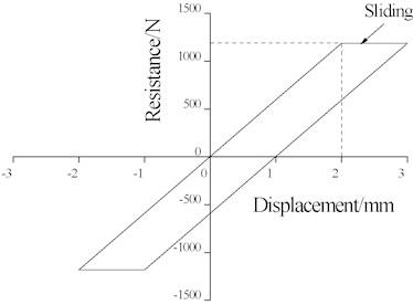 Ballast longitudinal resistance test results