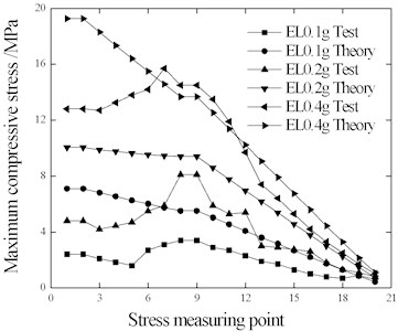 Rail stress under EL wave