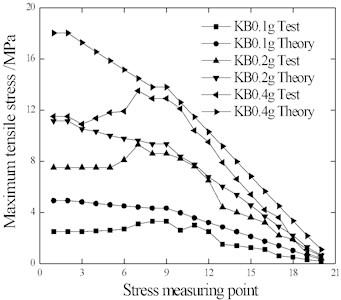 Rail stress under KB wave