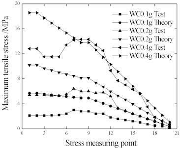 Rail stress under WC wave