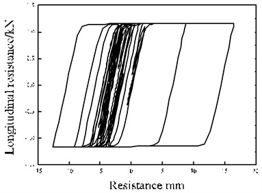 Ballast force-displacement responses
