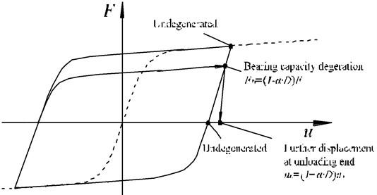 Bearing capacity degeneration of ballast beds