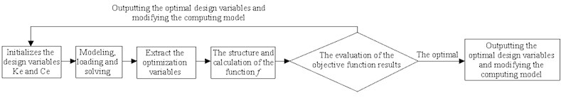 Steps of model modification