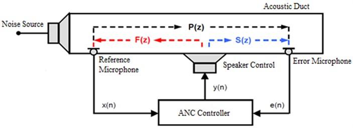 Diagram of a feedforward controller broadband