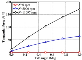 Fluid-induced force changes with increasing tilt angle (E=0.1)