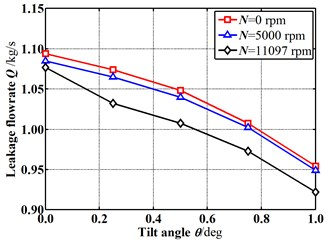 Mass flowrate changes with increasing tilt angle (E=0.1)