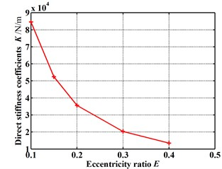 Dynamic coefficients change with increasing eccentricity ratio:  (Pin=1.2 atm, N=3000 rpm, θ=0.8 deg)