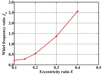 Whirl frequency ratio changes with increasing eccentricity ratio (Pin=1.2 atm, N=3000 rpm, θ=0.8 deg)